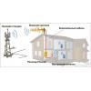 Усиление сигнала сотовой связи GSM 900, 1800, 3G